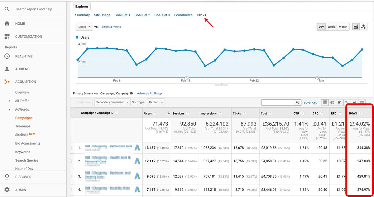 ROAS in Google Analytics