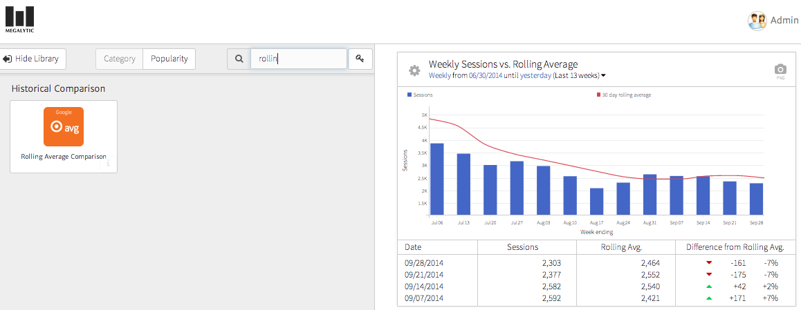 image showing megalytic's rolling average chart