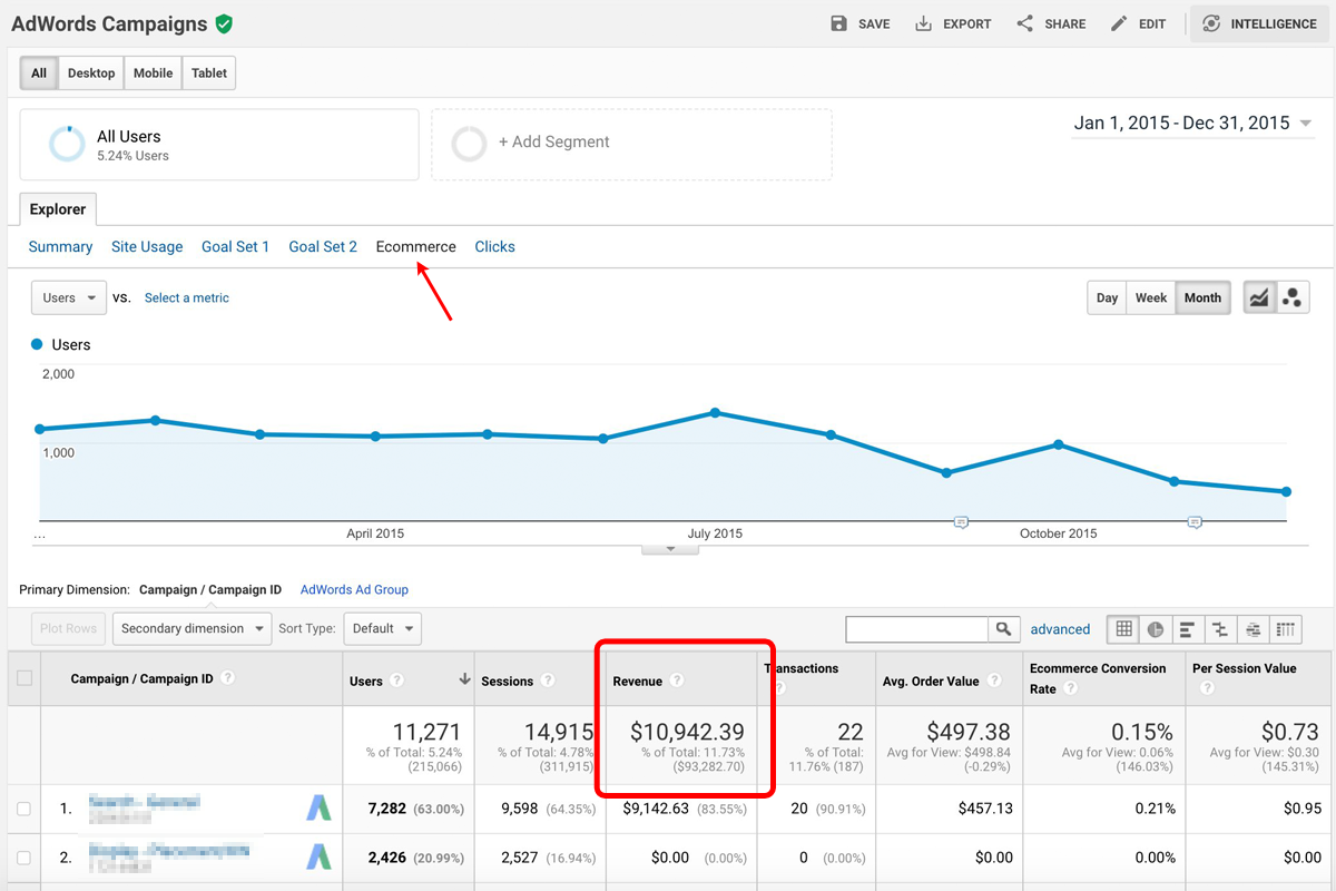 Subscription Revenue Reported by Google Analytics