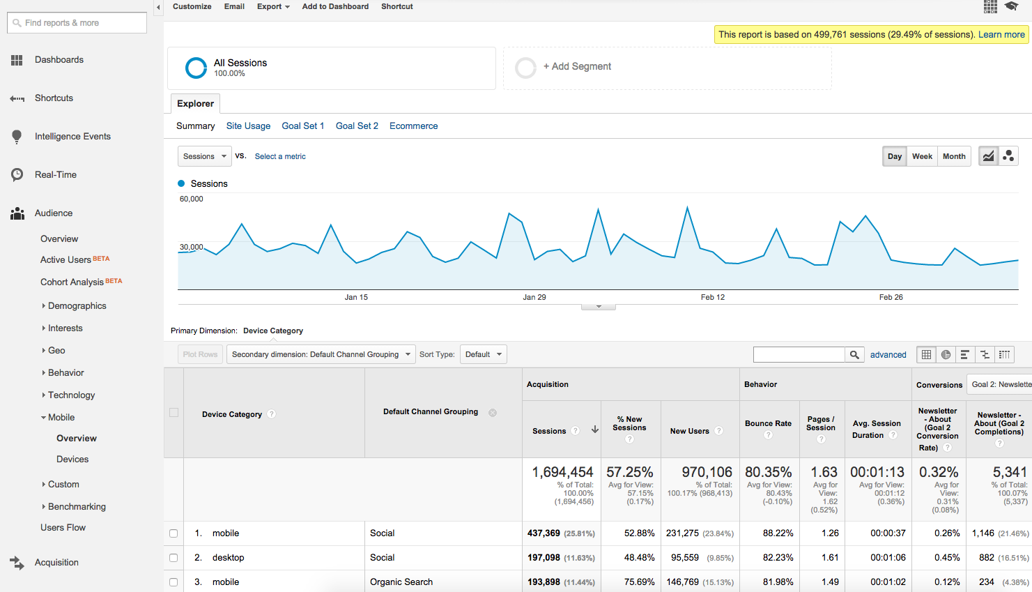 Google Analytics - Sampling with High Precision