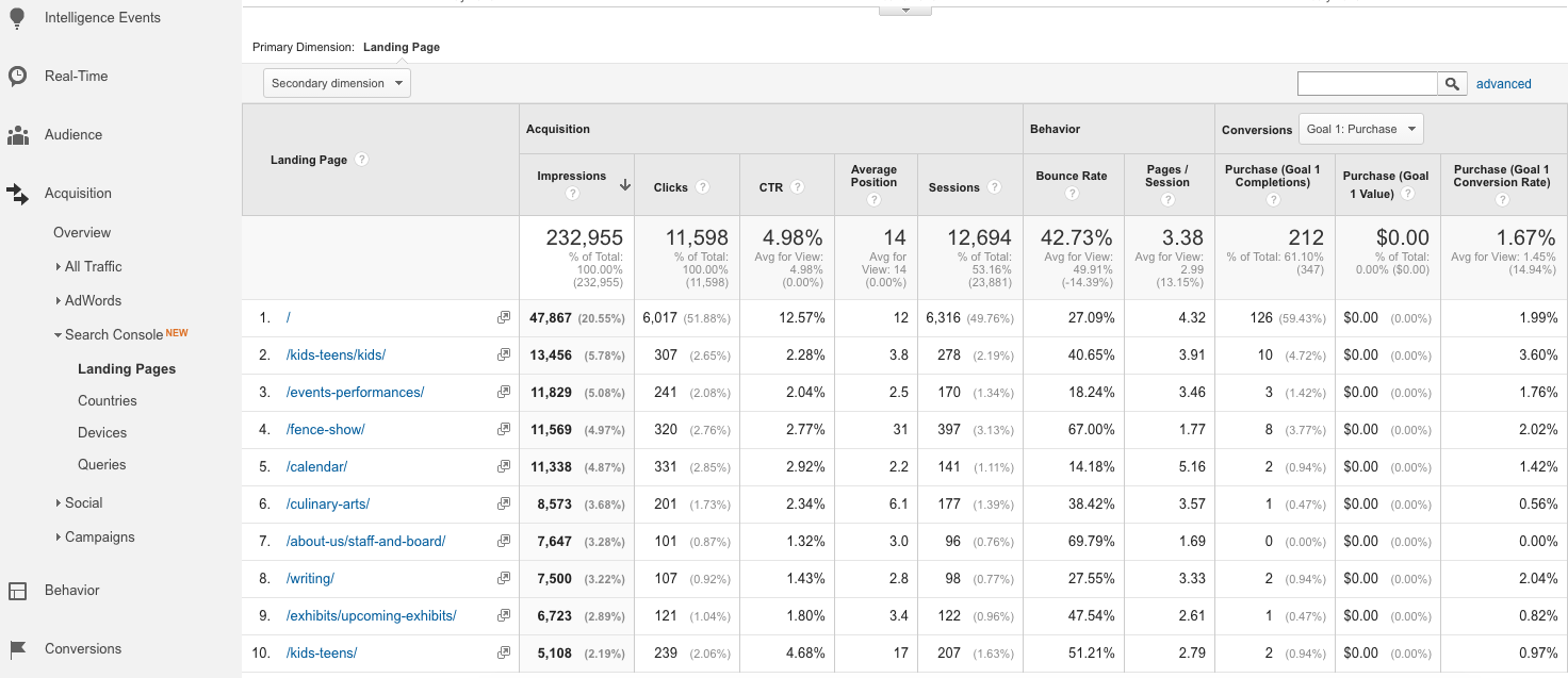 Google Search Console Landing Pages