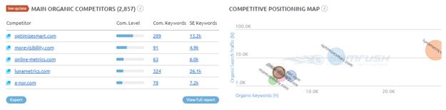 SEMRush Competitor Analysis