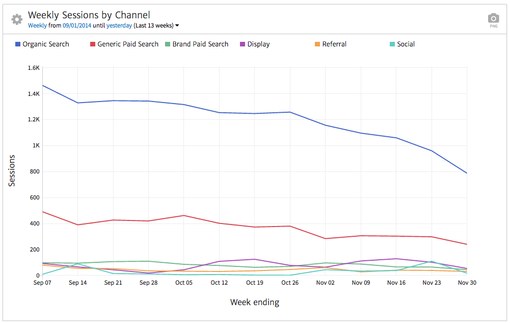 megalytic line chart of sessions by channel
