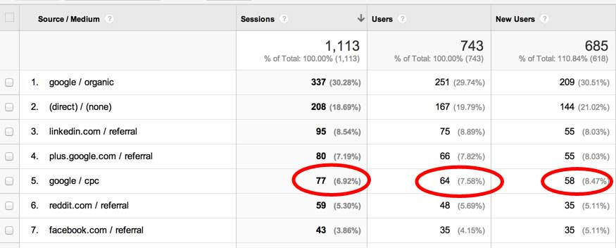Session, Users, and New Users in Google Analytics