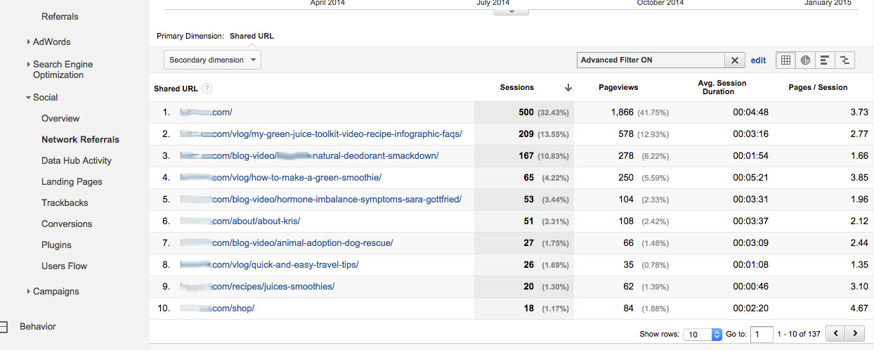 URLs of Web Pages Visited from YouTube
