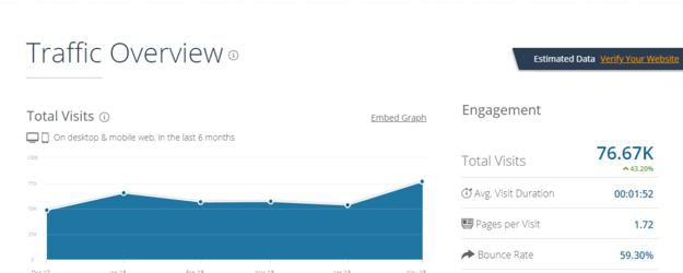 SimilarWeb Traffic Estimates