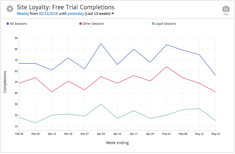 Conversions by Loyal Site Visitors