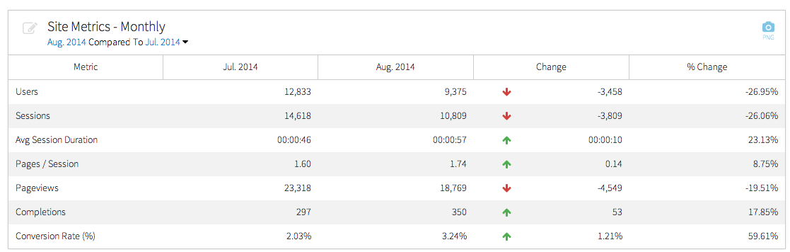 megalytic monthly website metrics