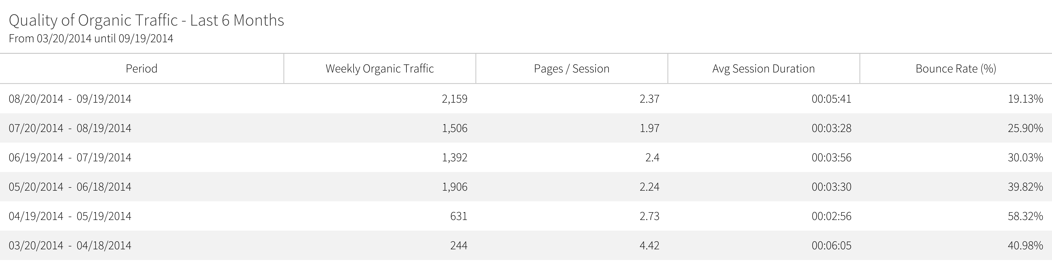 megalytic widget showing a group of metrics over 6 months