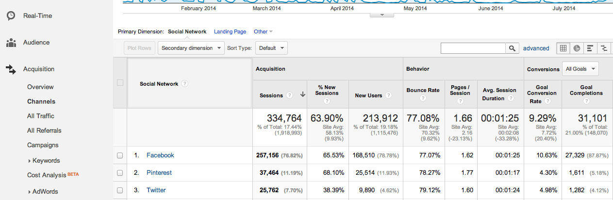 Google Analytics Social Channels
