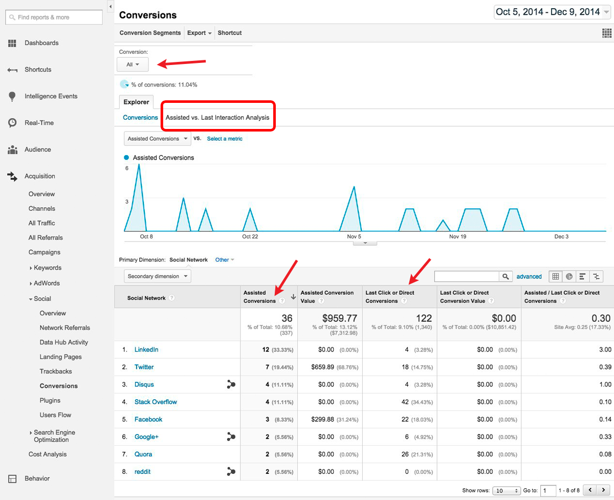 tracking conversions from social media in google analytlics