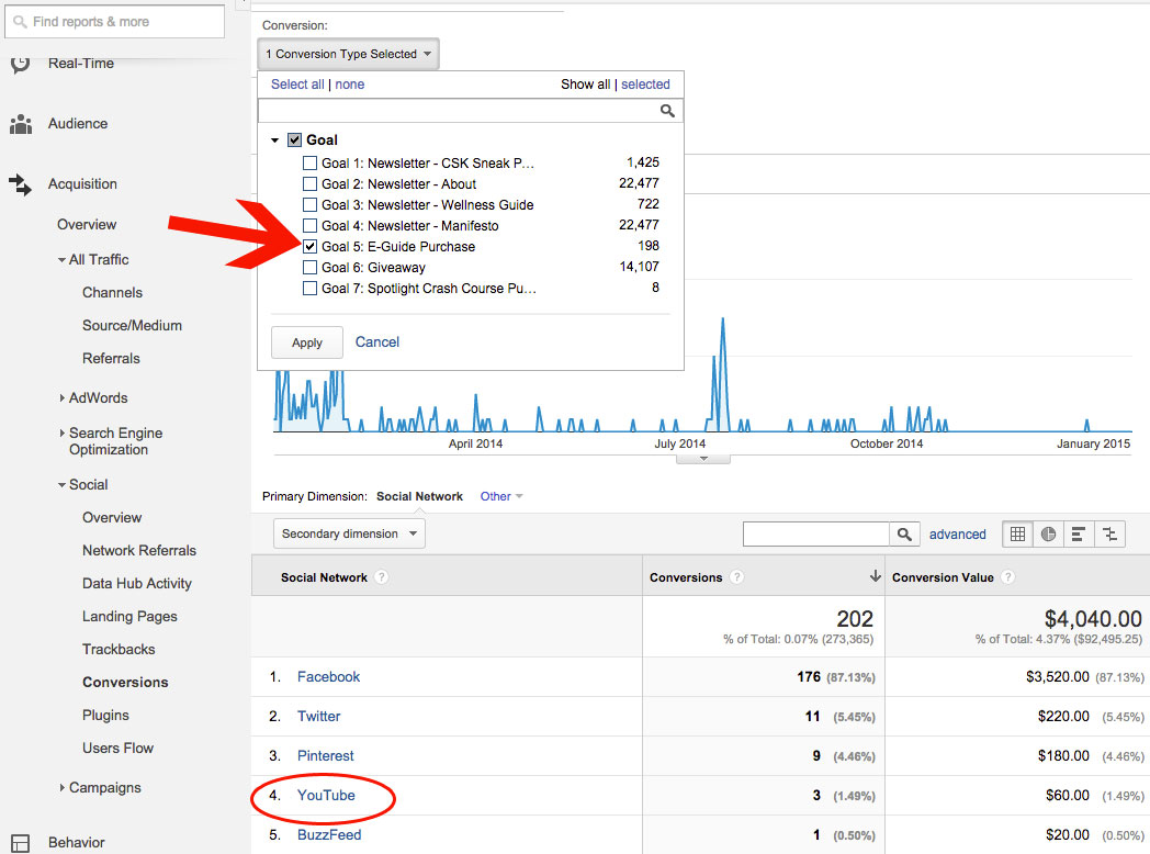 Google Analytics Conversions from Social Media