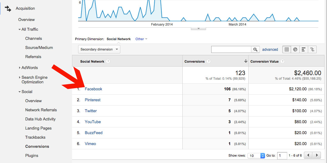 Google Analytics Reporting Conversions from Social Networks