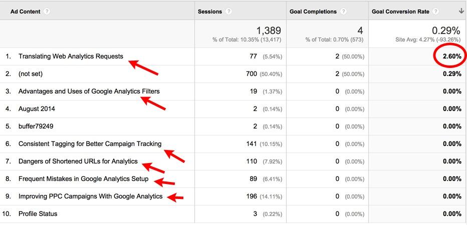 google analytics ad content conversion rates