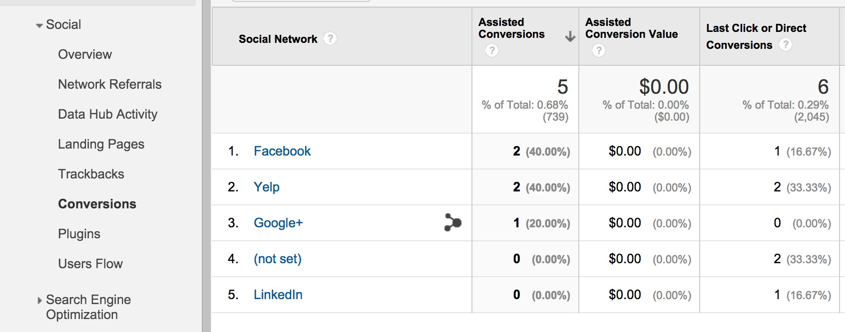 google analytics social network assisted conversions