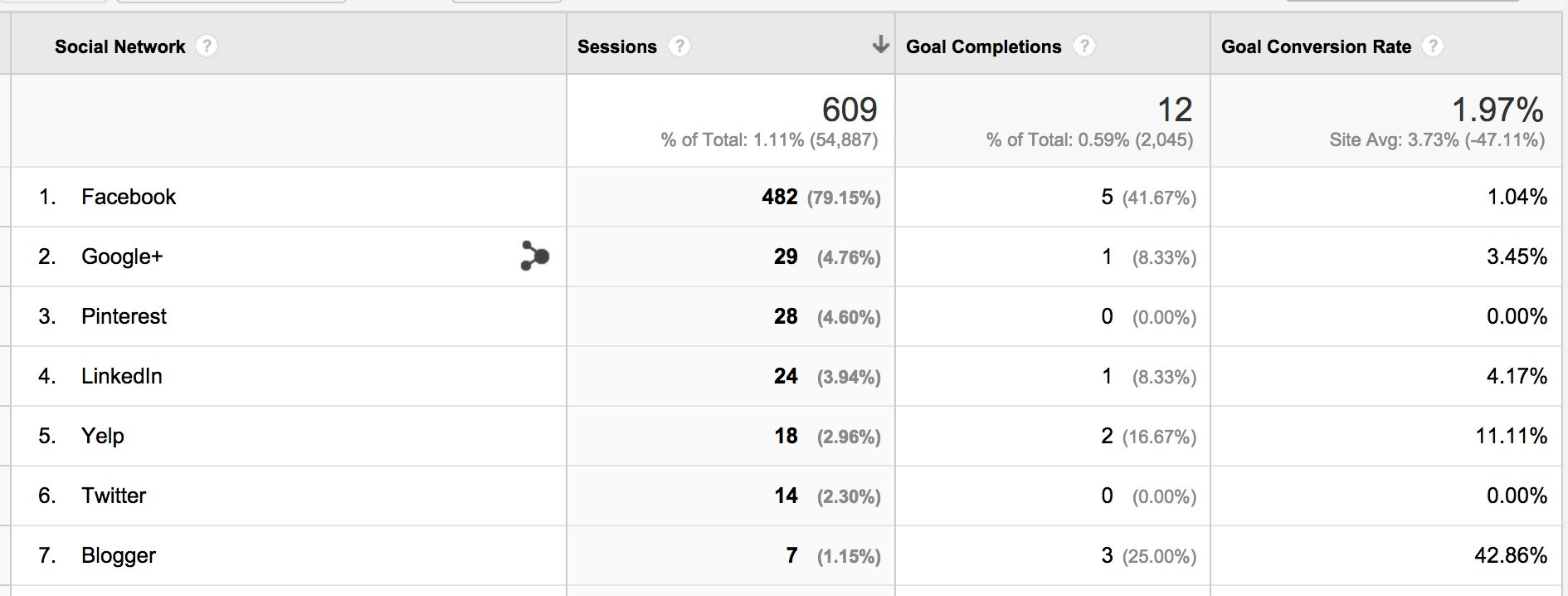 google analytics conversion rates from social networks