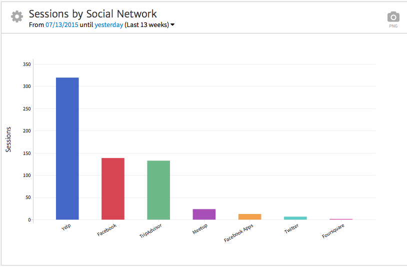 Megalytic Tracks Social Referral Traffic
