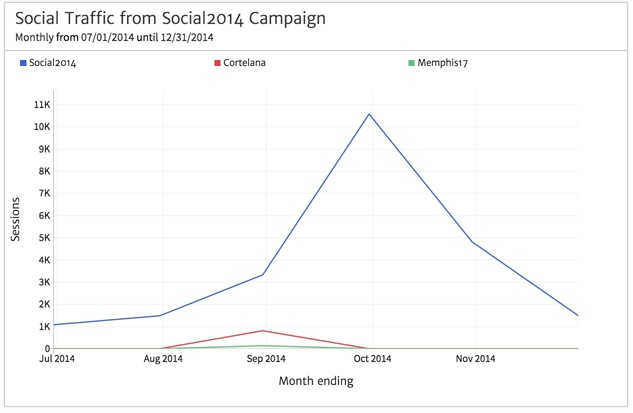 Line Chart of Social Media Traffic KPI