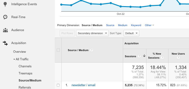 Google Analytics Source Medium Report