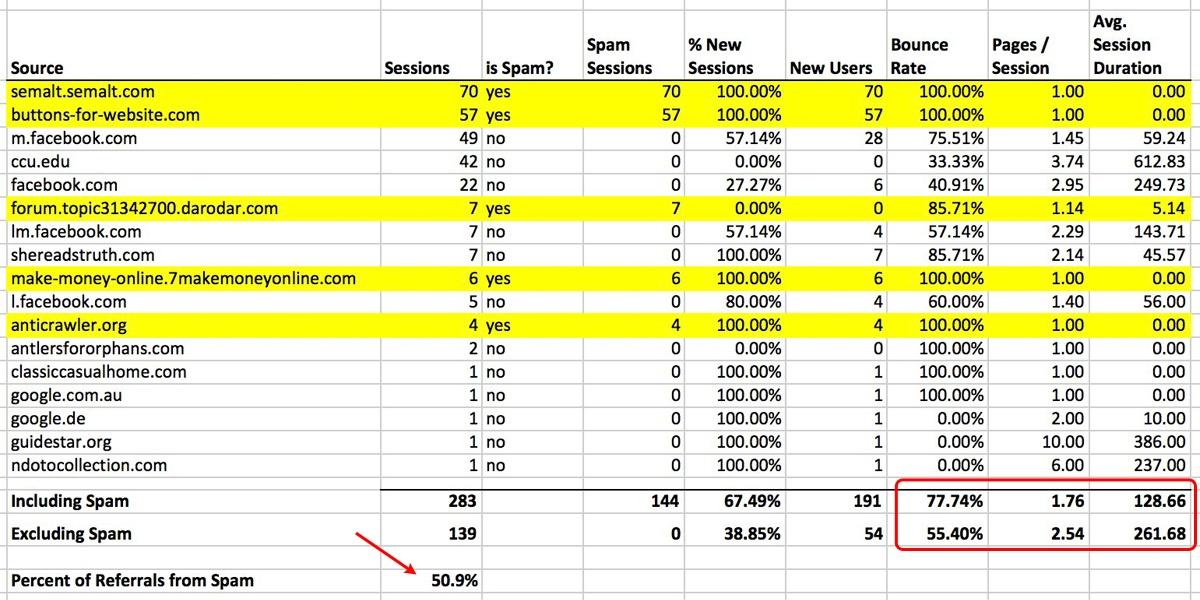 Spreadsheet Analysis of Google Analytics Spam