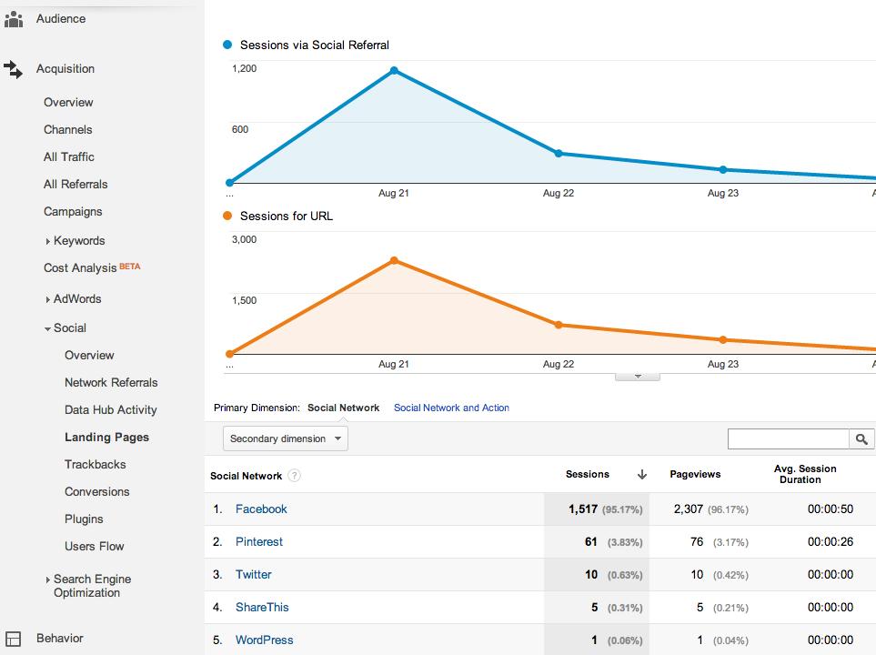 google analytics social referral specific url