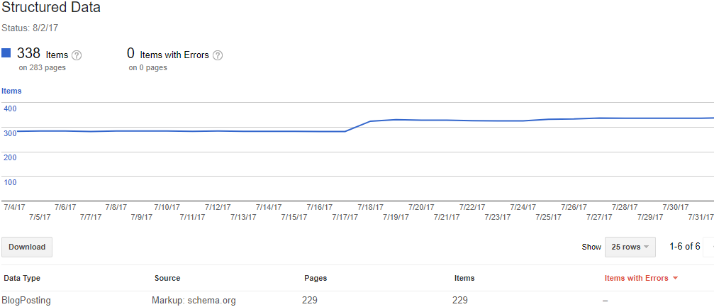 Structured Mark Up and Google Search Console