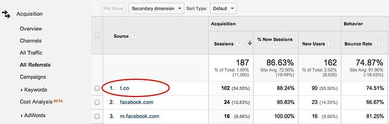 referrals from t.co in google analytics