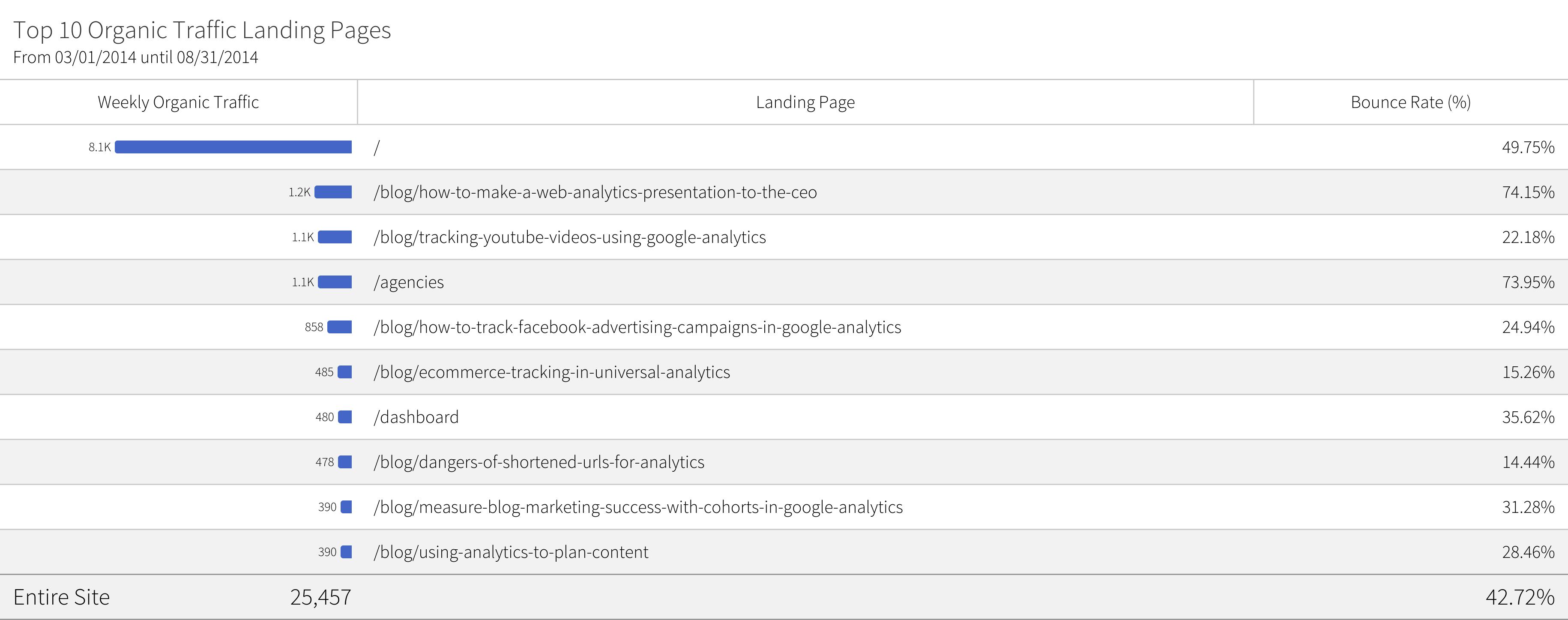 megalytic widget showing top 10 organic landing pages