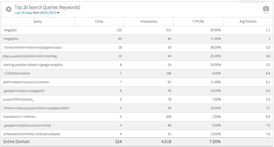 megalytic widget showing top 20 organic keywords