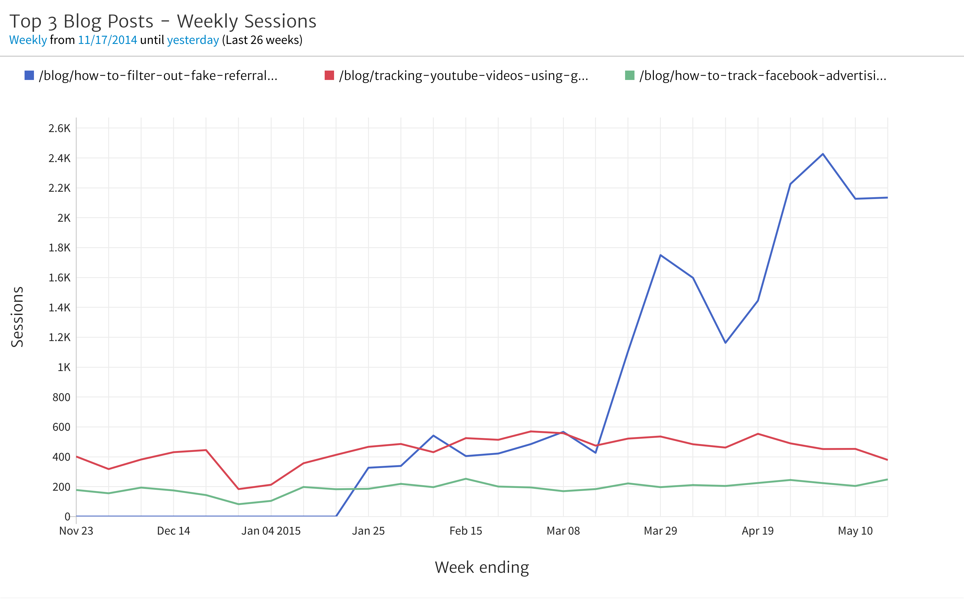 Megalytic Chart showing Top 3 Blog Posts