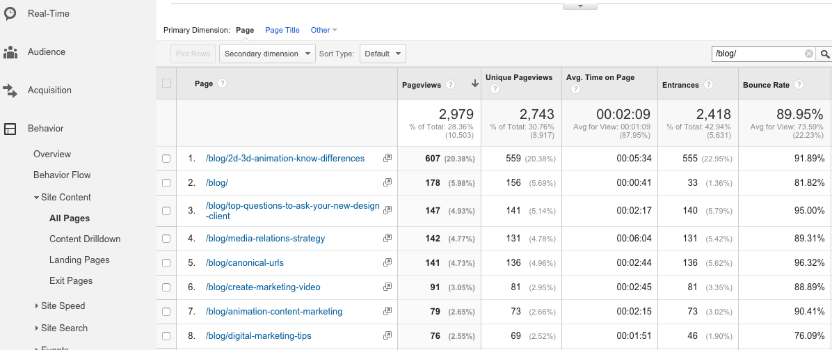 Tracking your Agency's Top Blog Posts with Google Analytics