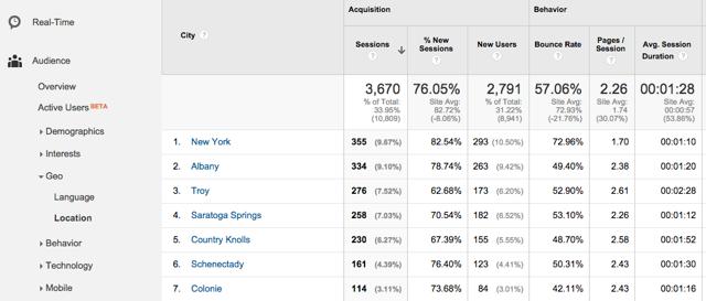 google analytics report on top cities