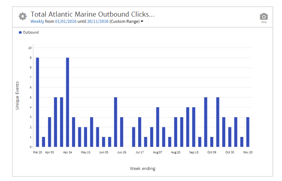 Megalytic Chart Showing Daily Outbound Clicks