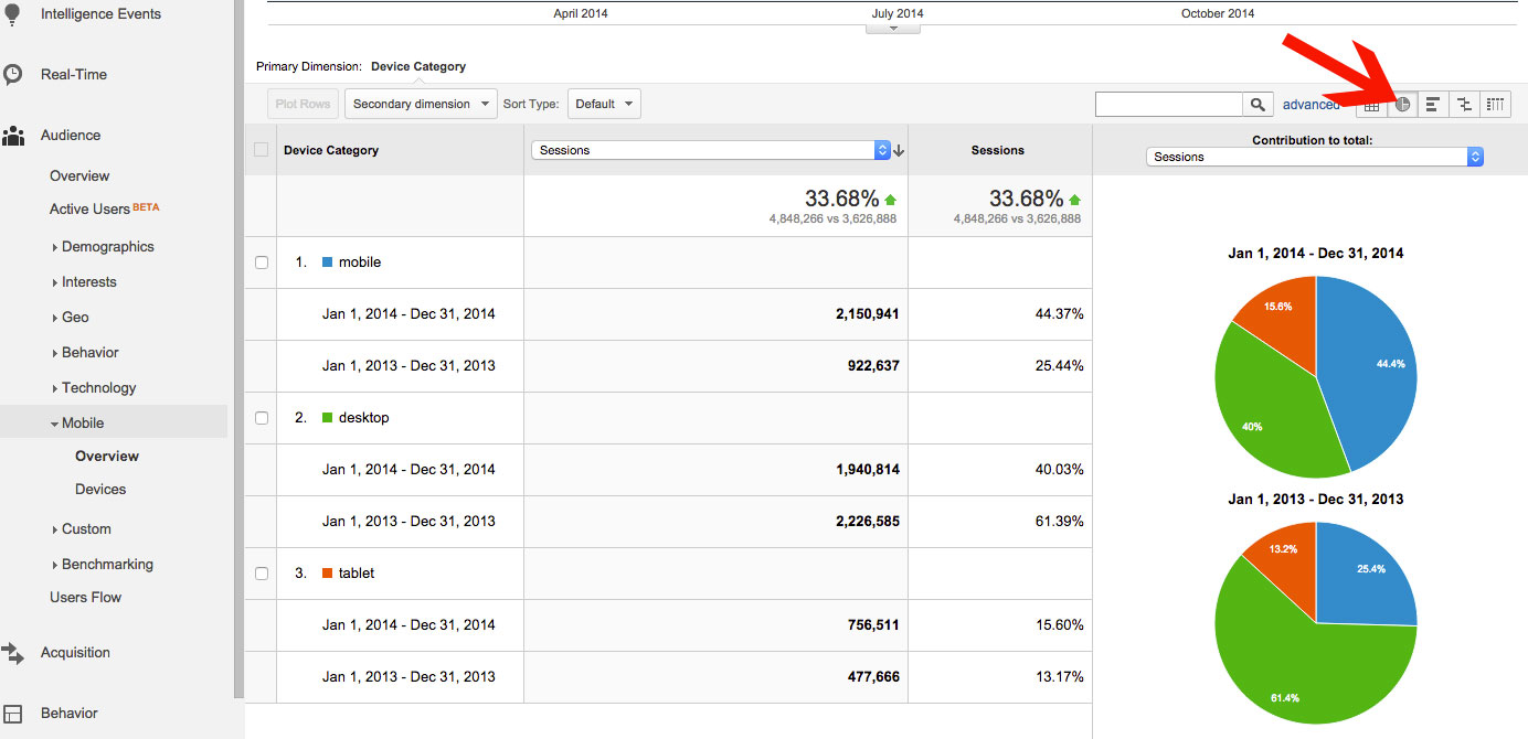 Google Analytics Traffic by Device