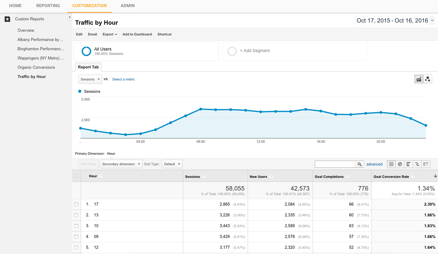 Google Analytics Traffic by Hour