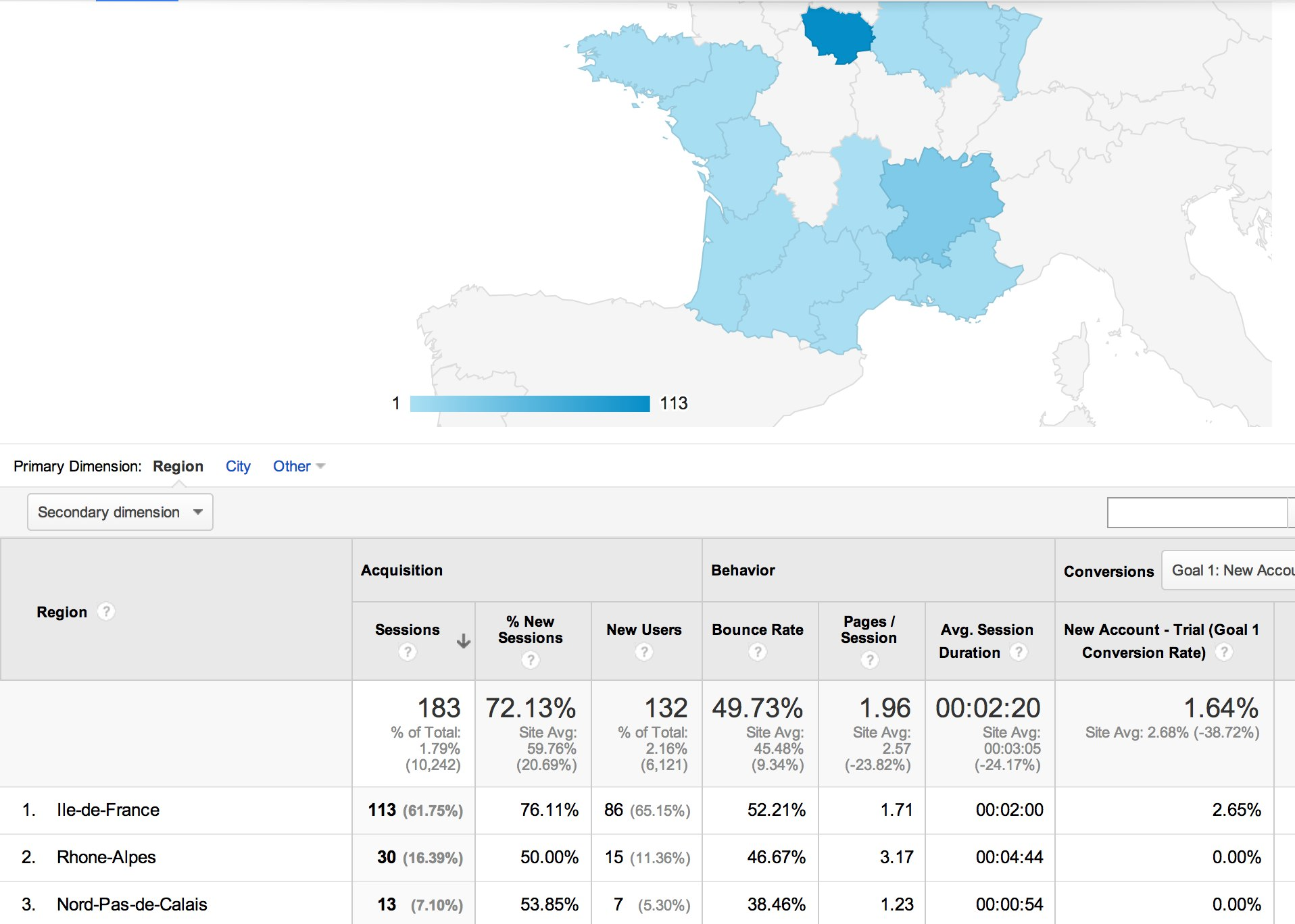 Google Analytics Zoom in on France
