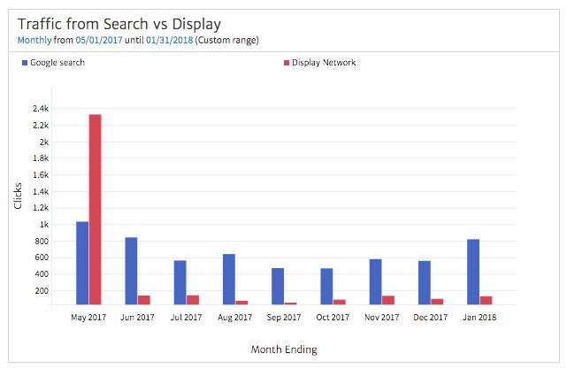 Traffic from Search vs Display