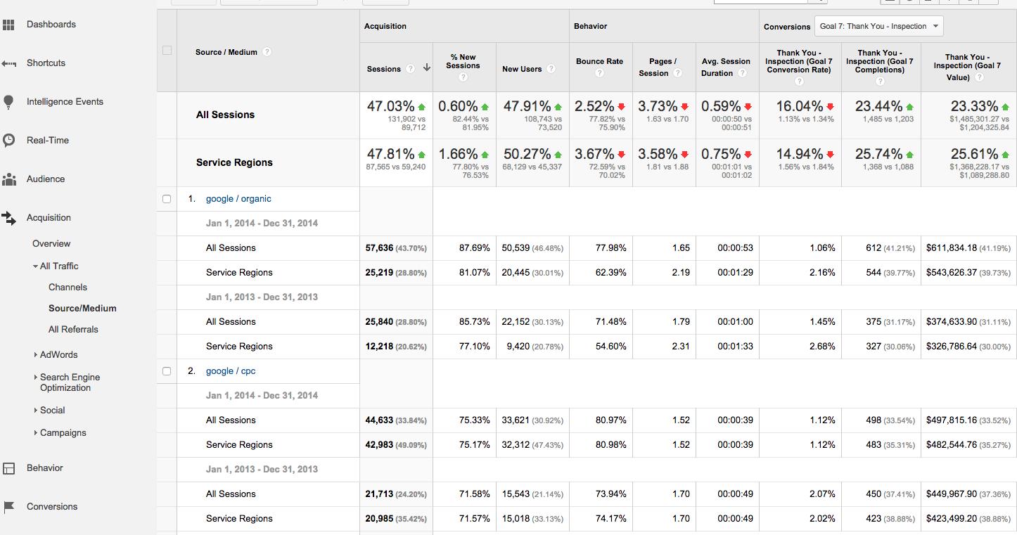 Google Analytics Compare Traffic Across Two Geographic Region Segments