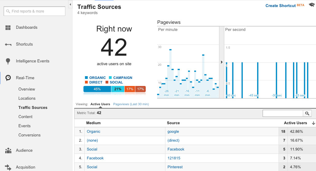 Real Time Traffic Sources in Google Analytics