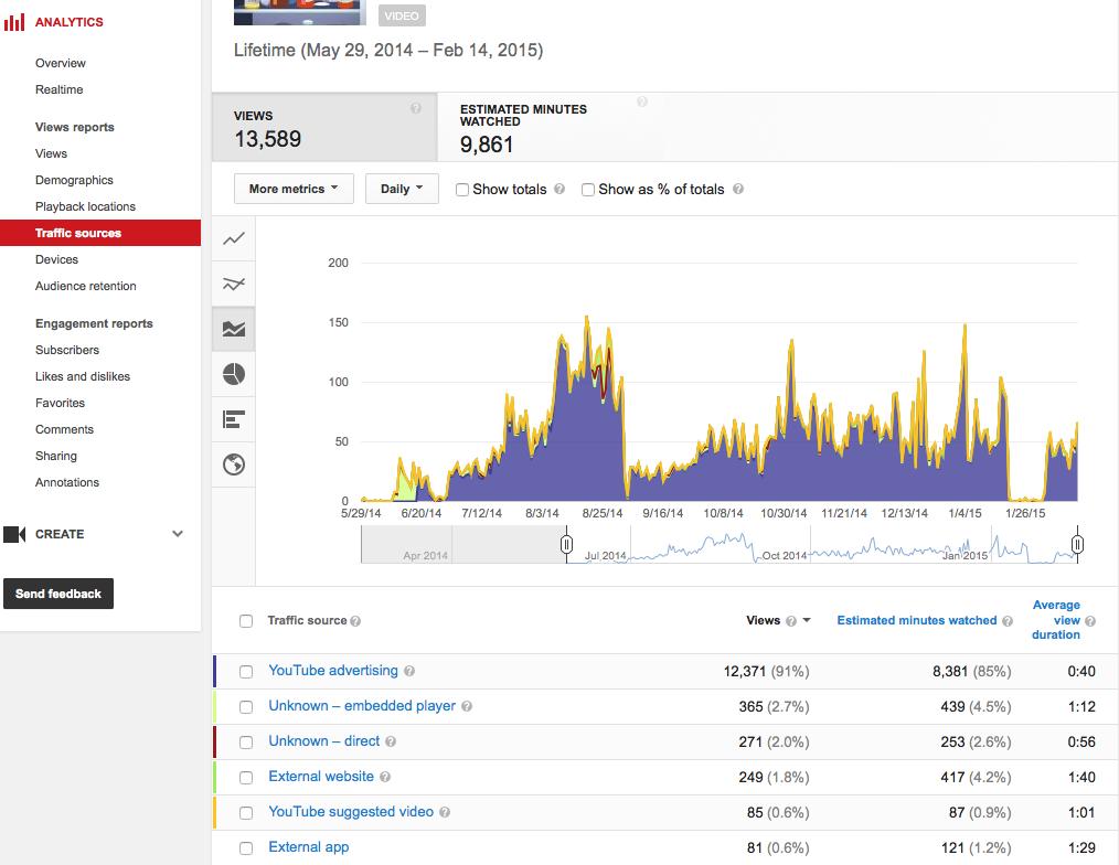YouTube Analytics Traffic Sources