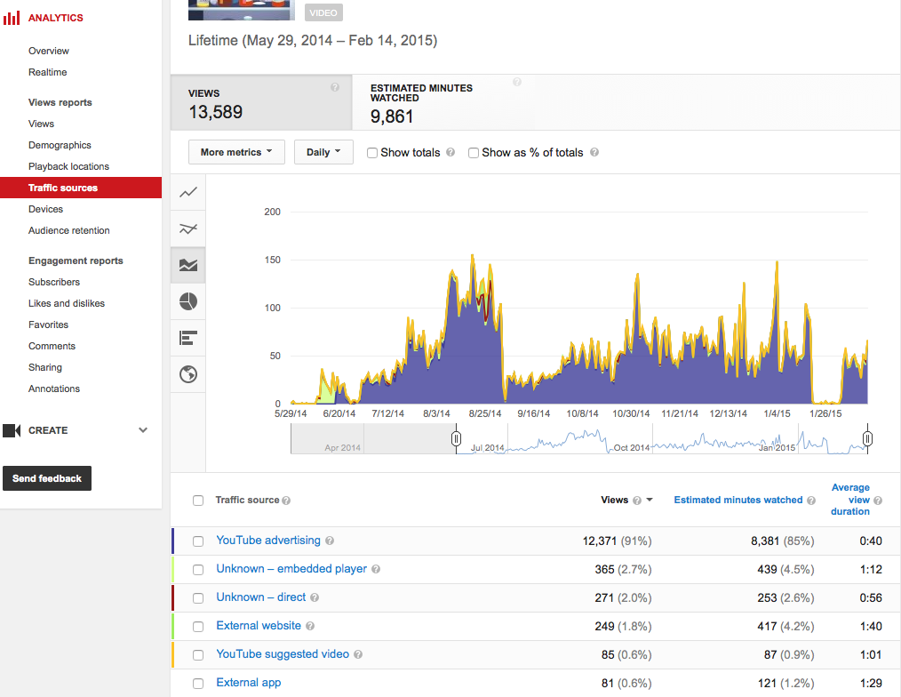YouTube Analytics Traffic Sources