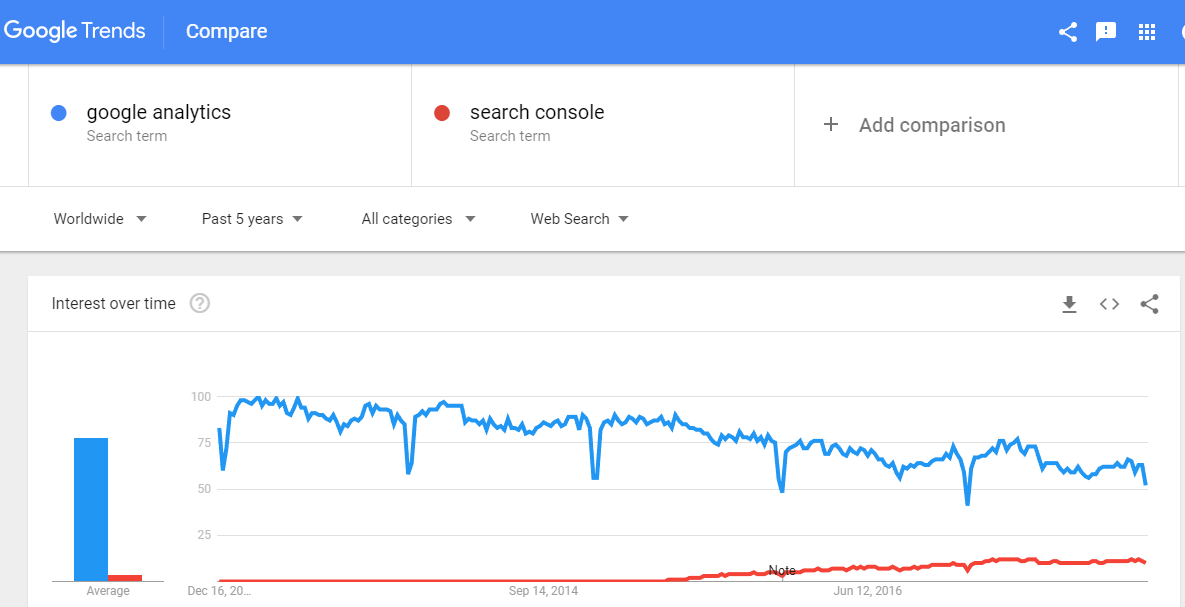 Google Search Trends for Analytics and Search Console