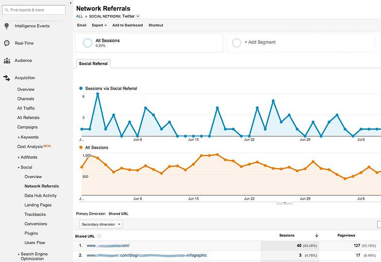 twitter referrals in google analytics