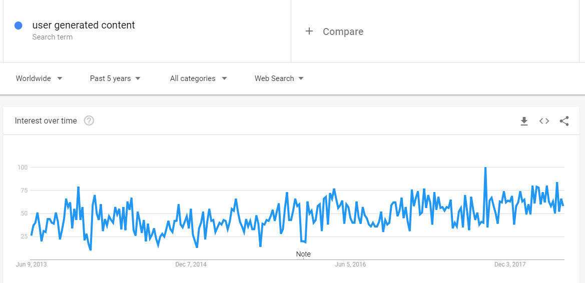 User Generated Content - Google Trends