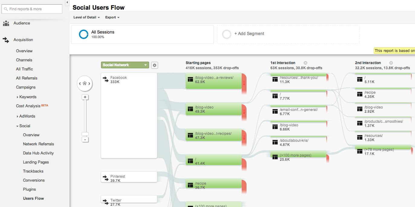 google analytics user flow for social referrals