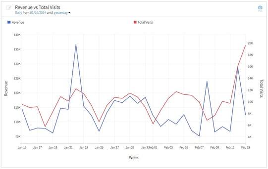 Revenue vs Traffic