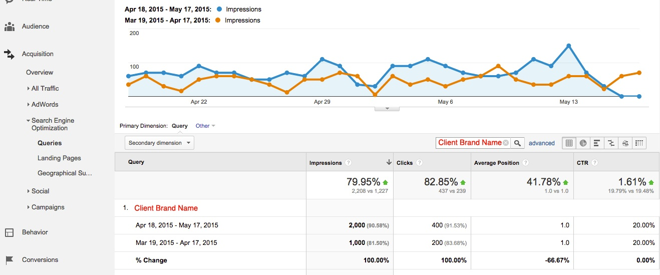 Webmaster Tools Data in Google Analytics