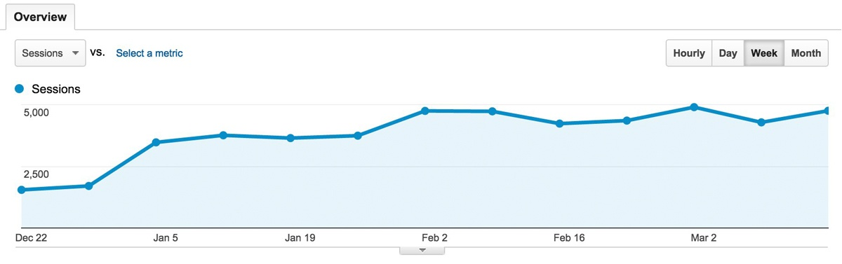 Weekly Sessions Chart from Google Analytics