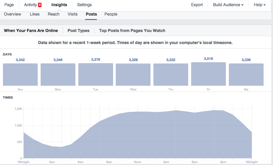 Facebook Insights When Your Fans are Online