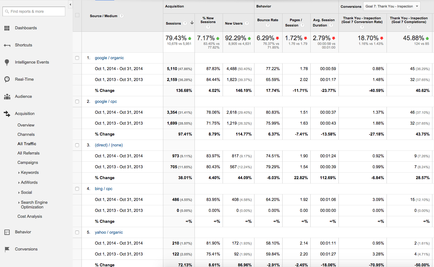 google analytics report comparing year over year